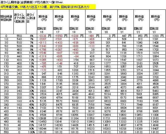 P花の慶次~蓮199ver 遊タイム期待値 4円等価交換 削り5%
