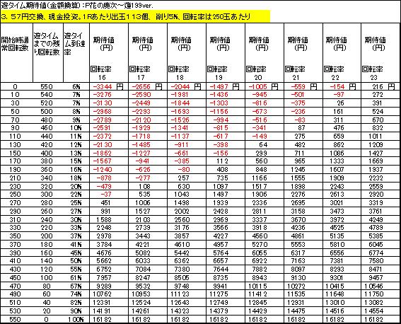 P花の慶次~蓮199ver 遊タイム期待値 3.57円交換 削り5%
