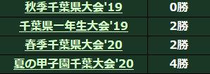 妙典戦績210413