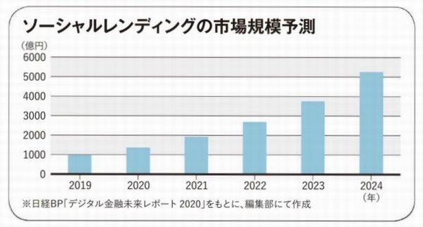 president アフターコロナメガトレンド21_経済グラフ
