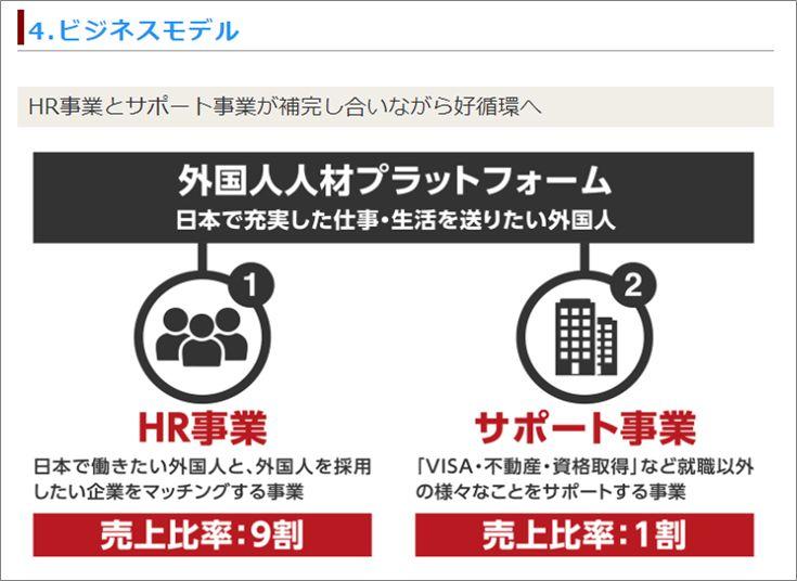 11ユニコーン13号案件インバウンドテクノロジー社ベジネスモデル
