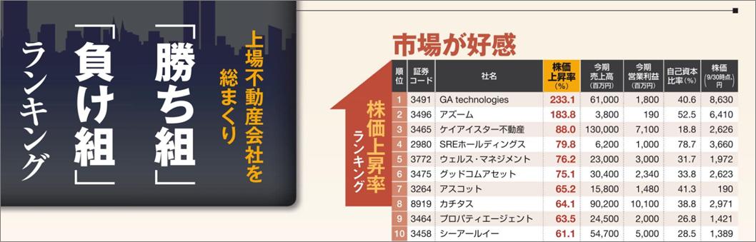 新春特別企画東洋経済不動産勝ち組01