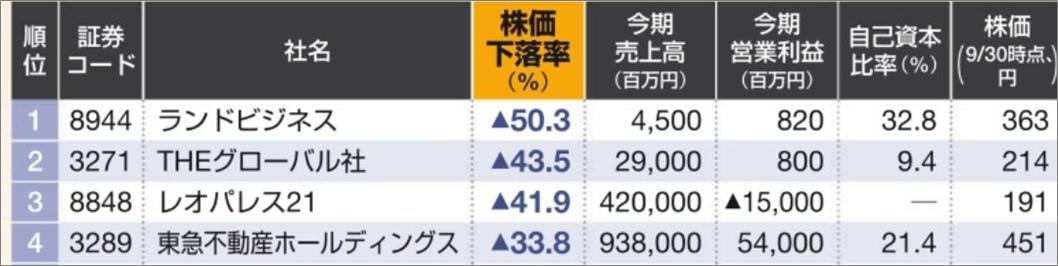 新春特別企画東洋経済不動産勝ち組07