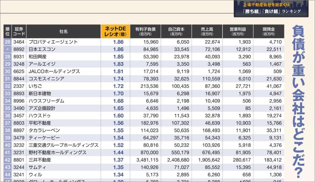 新春特別企画東洋経済不動産勝ち組09
