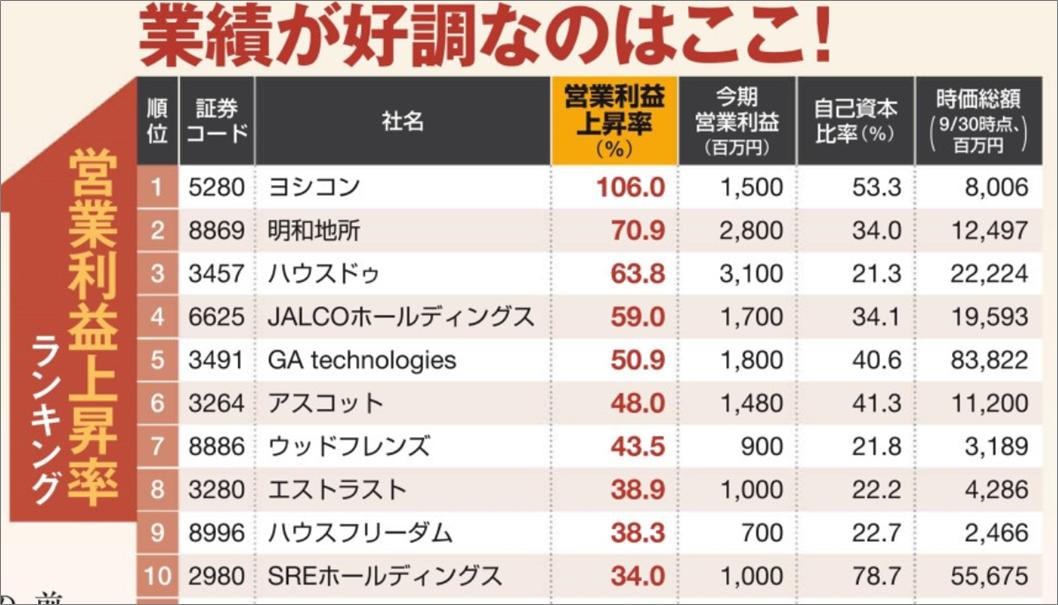 新春特別企画東洋経済不動産勝ち組11