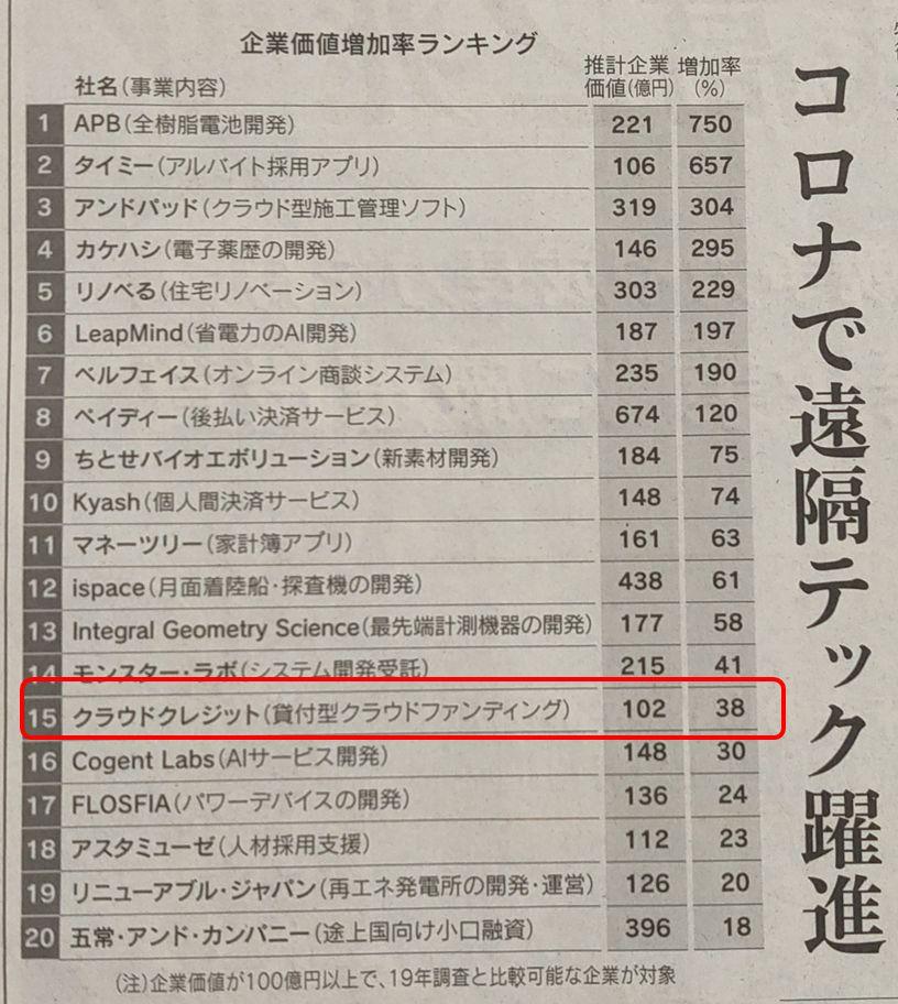 クラウドクレジット日経新聞企業価値増加率ランキング上位1