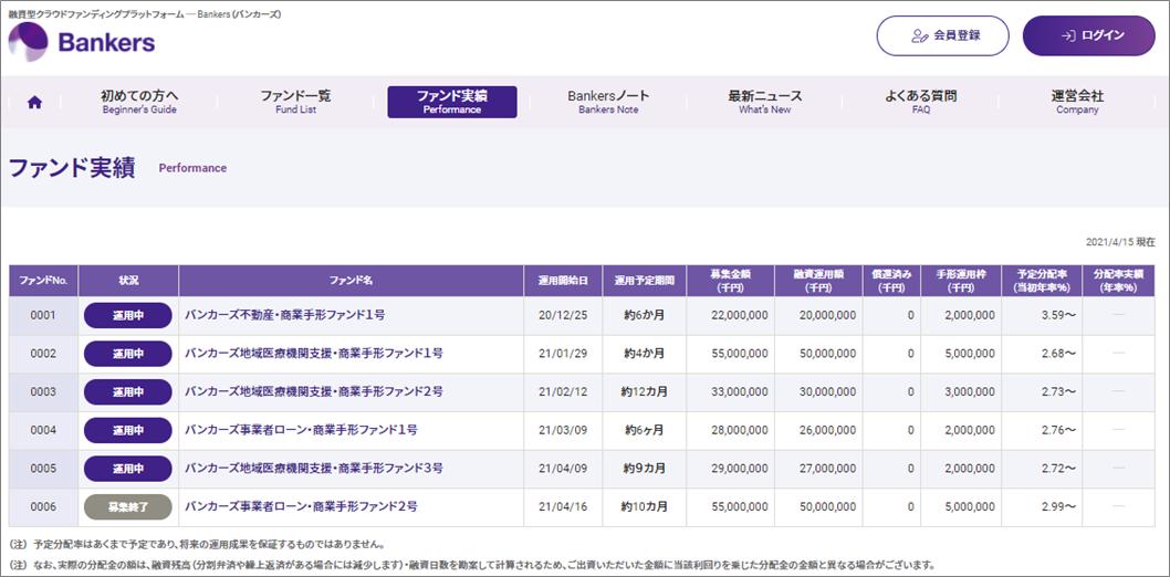 バンカーズ最大2000円プレゼント05