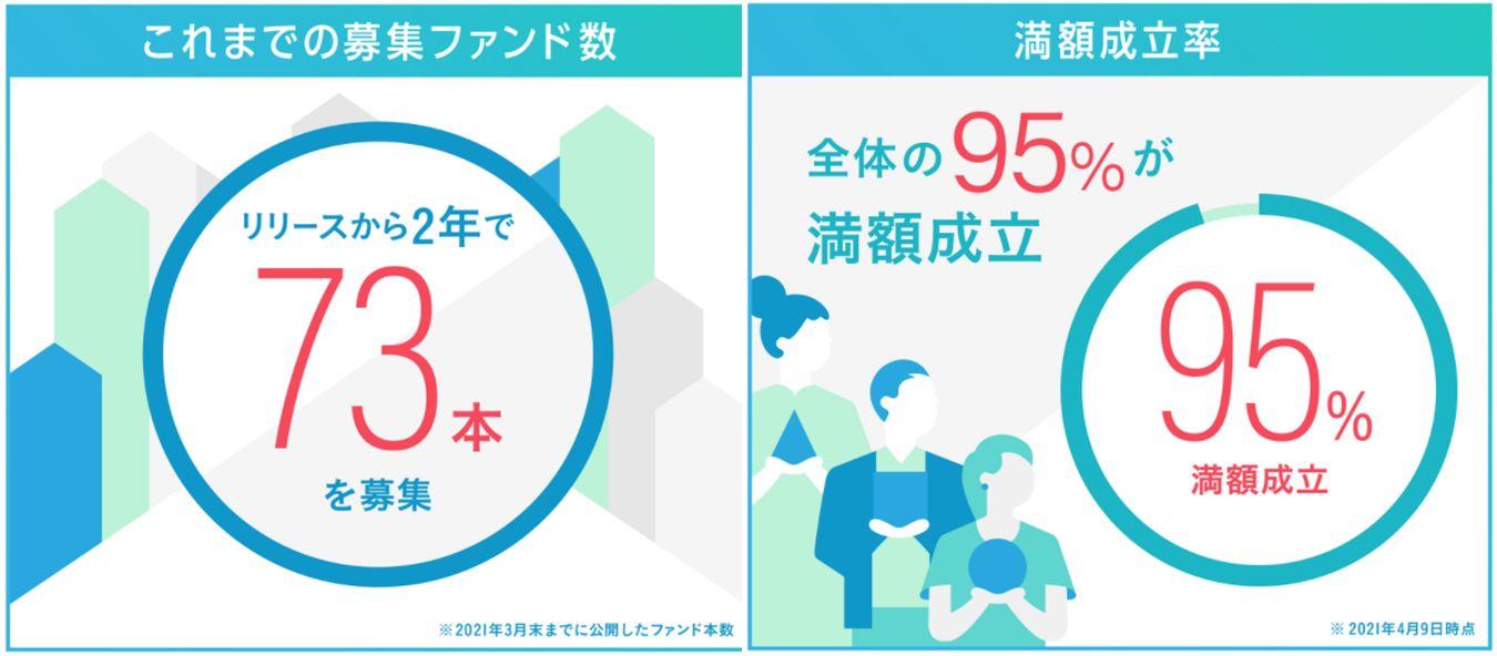 Funds20億円調達3