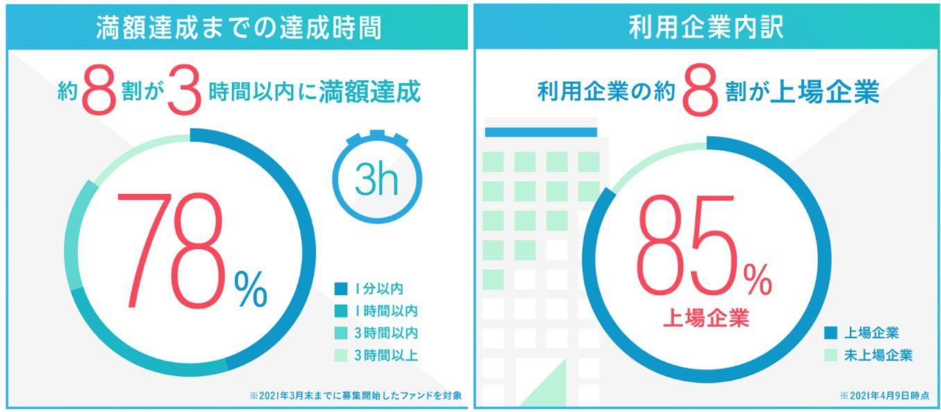 Funds20億円調達5