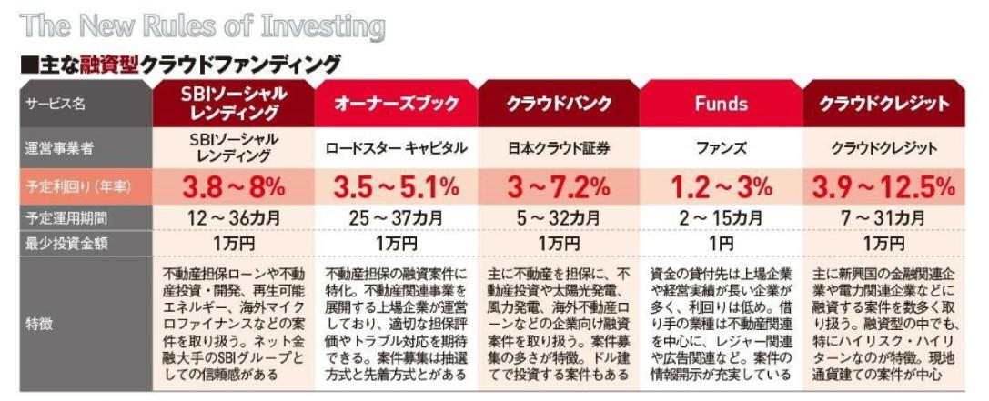 日経TRENDY2021年2月号投資型クラウドファンディング紹介3
