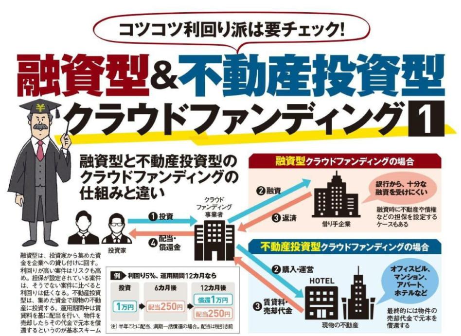 日経TRENDY2021年2月号投資型クラウドファンディング紹介2