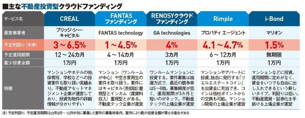 日経トレンディ2021年2月号不特法不動産投資型クラウドファンディング1