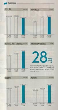 DCMホールディングス_2020②