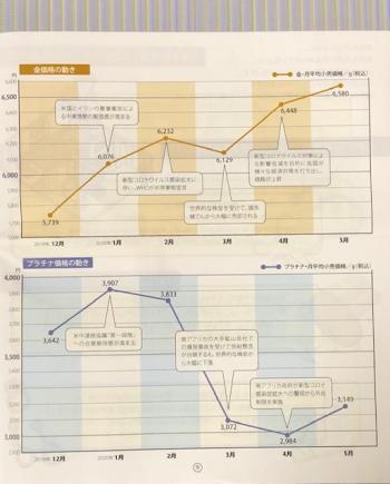 田中貴金属_2020⑤