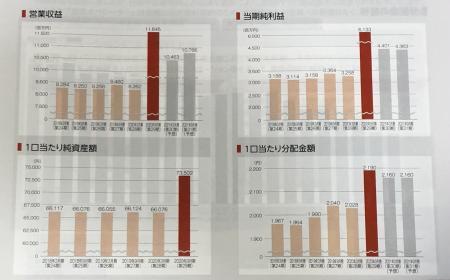 大和証券リビング投資法人_2020②