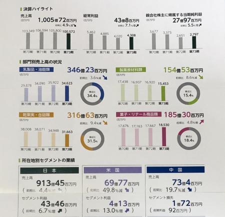 正栄食品工業_2021②