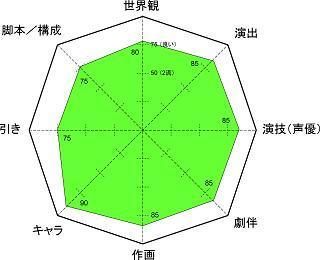 rod 6