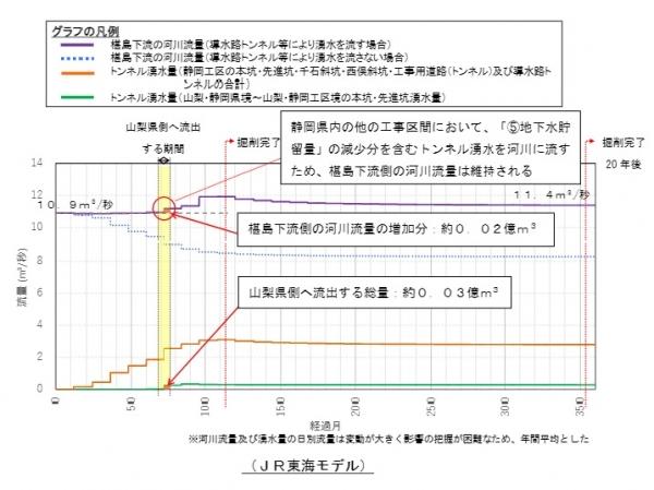 JR東海モデルでの大井川流量変化