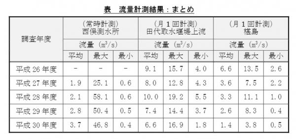 椹島流量予測1.4-6.6