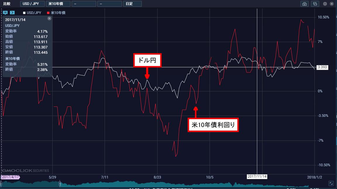 米10年債利回りとドル円の日足1年分を並べたチャート