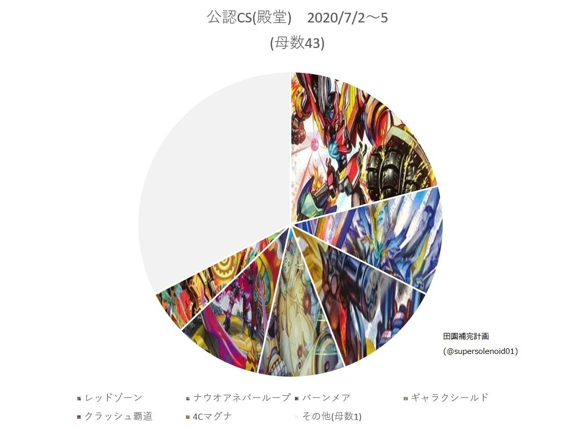 殿堂CS入賞デッキランキング(2020/7/2~5)