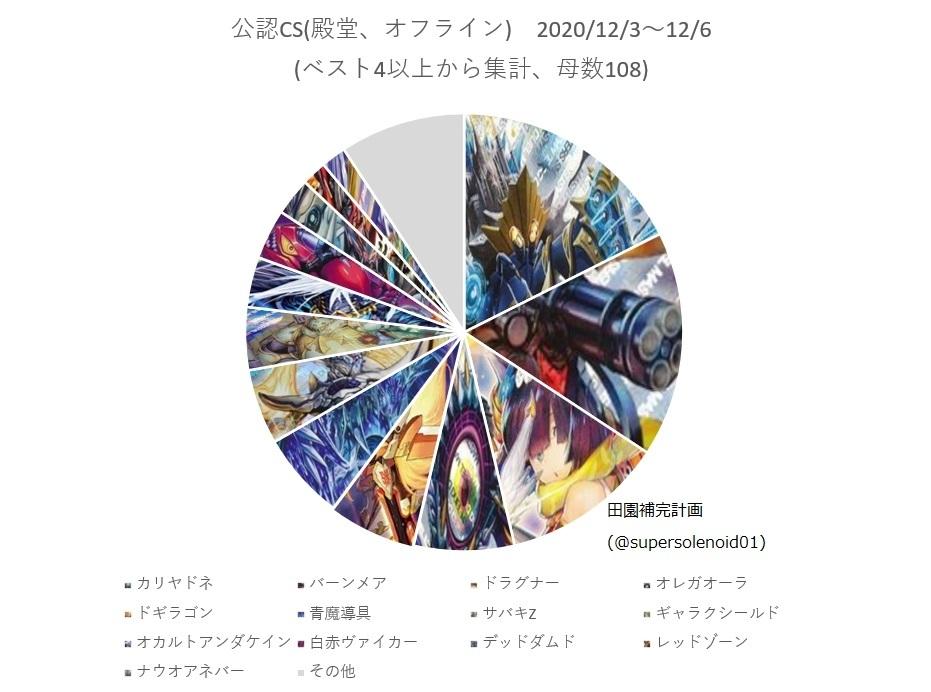 殿堂CS入賞デッキランキング