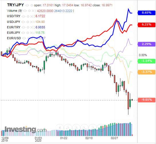 トルコリラ円 TRY/JPY(日足) 2020年3月11日