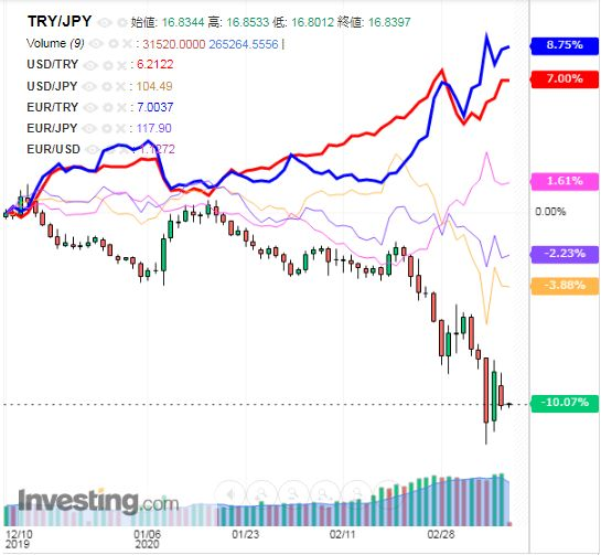 トルコリラ円 TRY/JPY(日足) 2020年3月12日