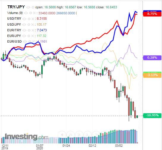 トルコリラ円 TRY/JPY(日足) 2020年3月13日