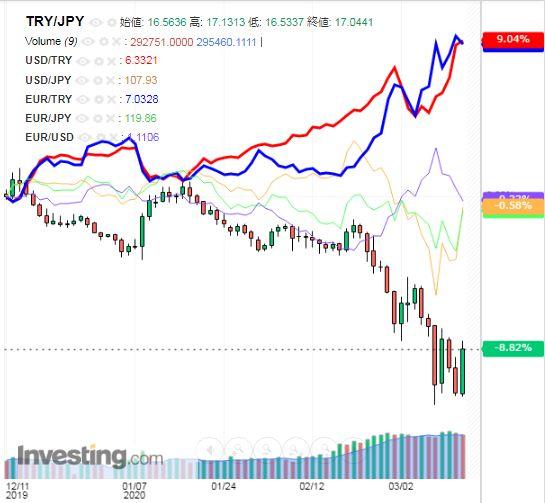 トルコリラ円 TRY/JPY(日足) 2020年3月14日