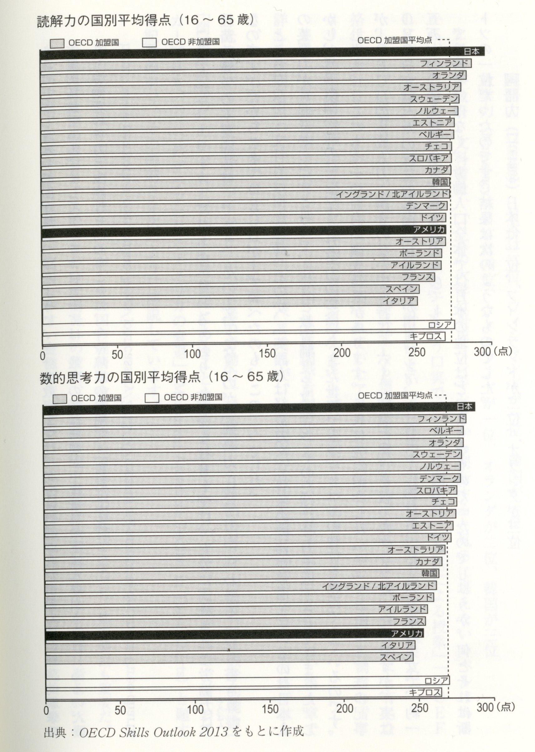 OECD成人力検査(16~65歳)亡びるとき 1046
