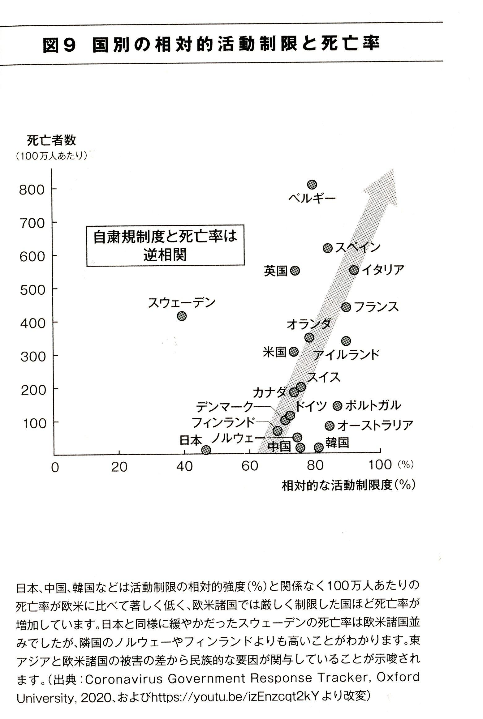 画像資料 「国別活動制限と死亡率」 井上正康 『本当は怖くない新型コロナウイルス』p78