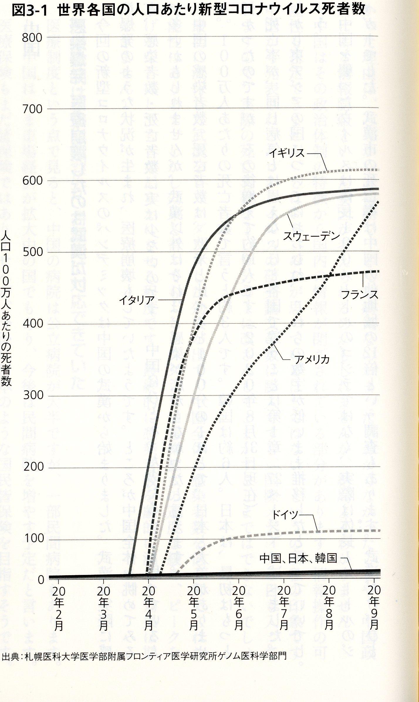 画像資料 「各国人口あたりコロナ死亡率」 森田洋之『不都合な真実』p77