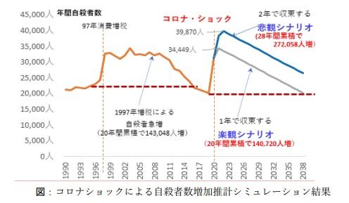2020-6-11藤井聡先生による自殺者数予測シミュレーション