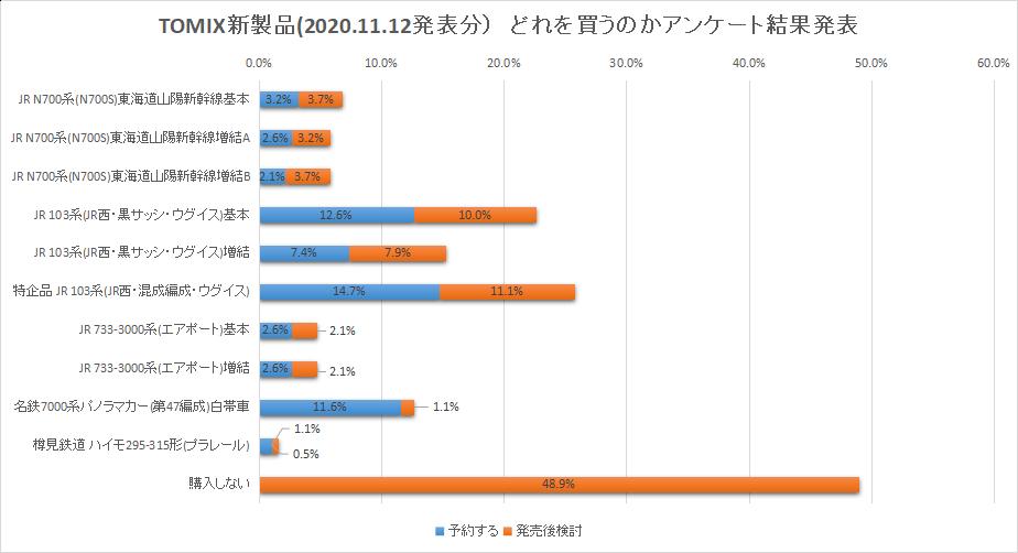 TOMIX新製品どれを買うのかアンケート結果発表