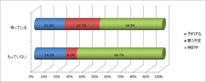 381系 パノラマしなの アンケート結果グラフ