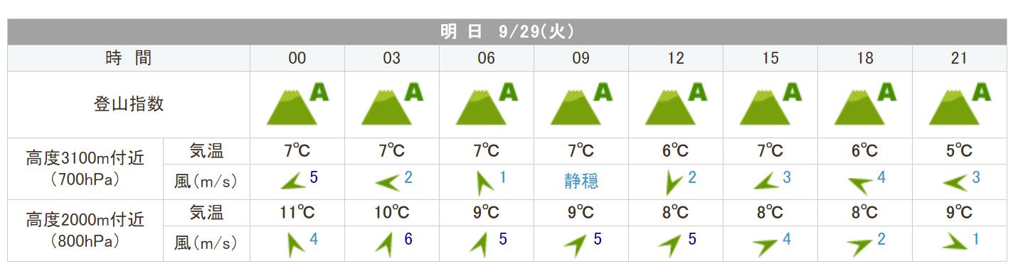 20200929a_hakusan_weather.png